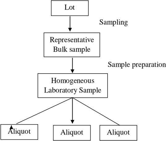 Lot Sampling Representative Bulk sample Sample preparation Homogeneous Laboratory Sample Aliquot Aliquot Aliquot