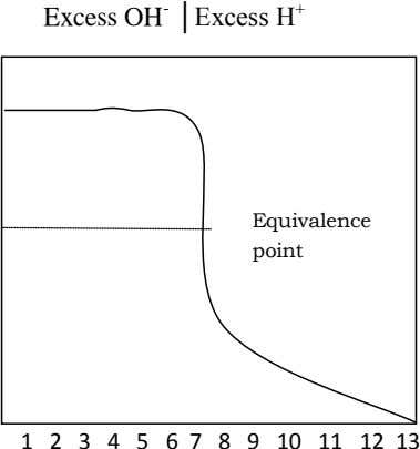 Excess OH - │Excess H + Equivalence point 1 2 3 4 5 6 7