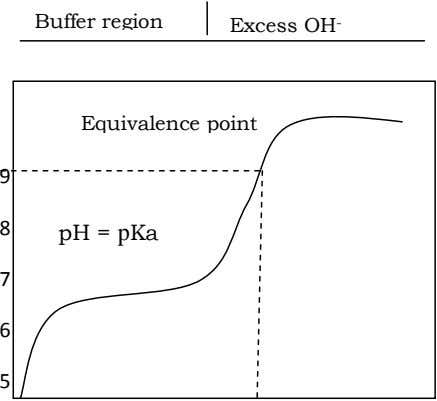 Buffer region Excess OH - Equivalence point 9 8 pH = pKa 7 6 5