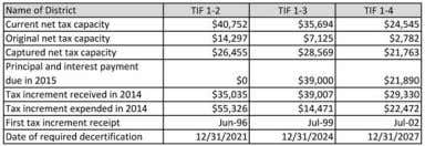 Tax Increment Districts for the Year Ended December 31, 2014 Additional information regarding each district may