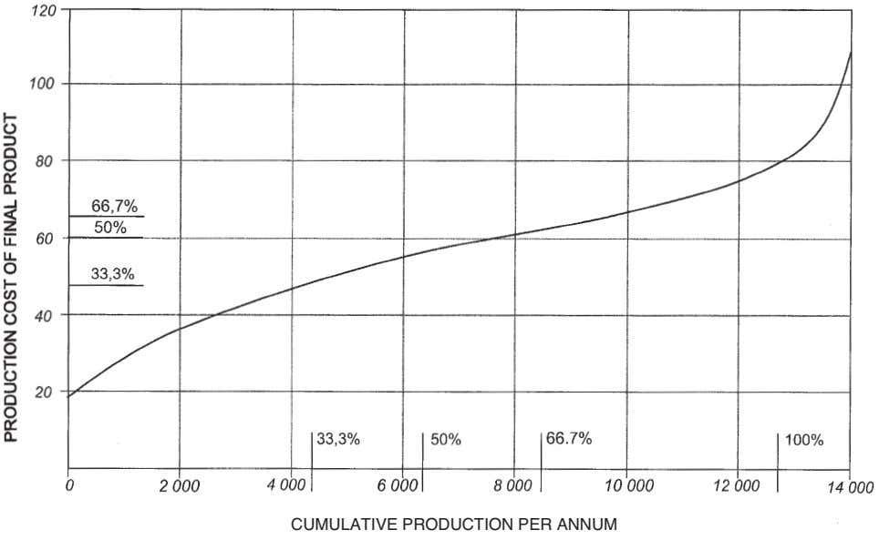 CUMULATIVE PRODUCTION PER ANNUM