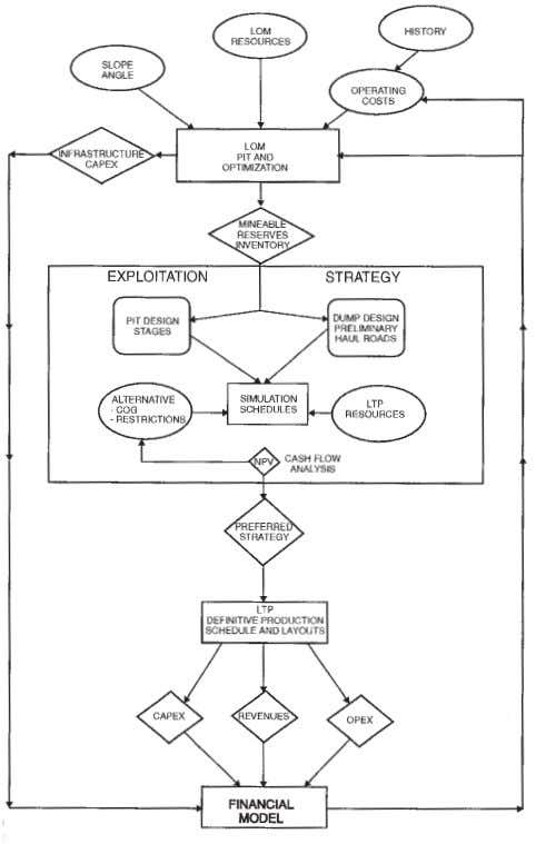 ▲ Planning of open pit mines on a risk basis Figure 6—Planning process flow diagram (after