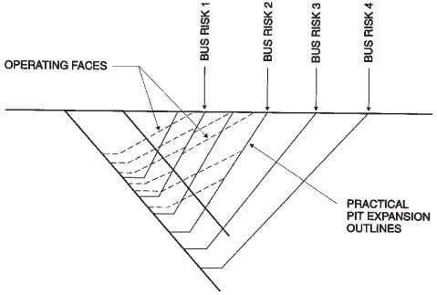 of The South African Institute of Mining and Metallurgy Figure 9—Diagrammatic pit sequence expansions of the
