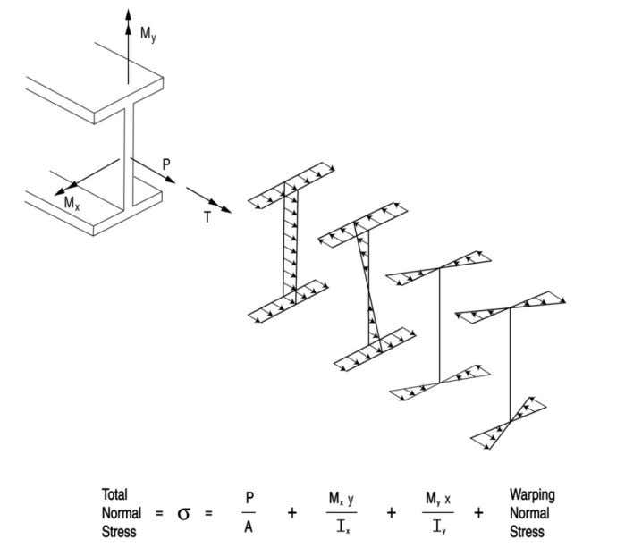 3-2 G 13.1 GUIDELINES FOR STEEL GIRD ER BRIDGE ANALYSIS Figure 1 Illustration of the general