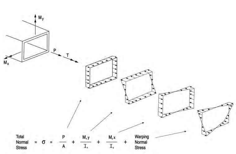 which can occur in a curved or skewed I-shaped girder. Figure 3 Illustration of the general