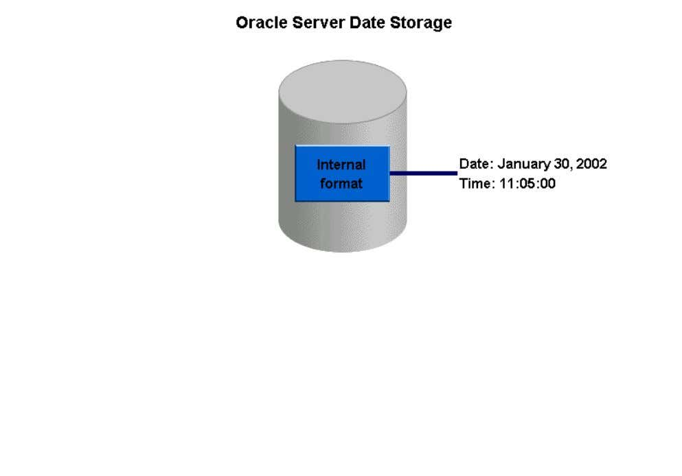 and seconds. For example, the current date will be stored internally by the Oracle server as