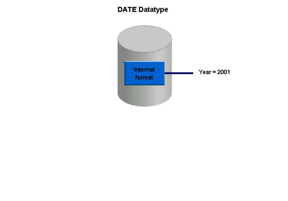 and two digits for the year. For instance, the Oracle database stores the year as 1999