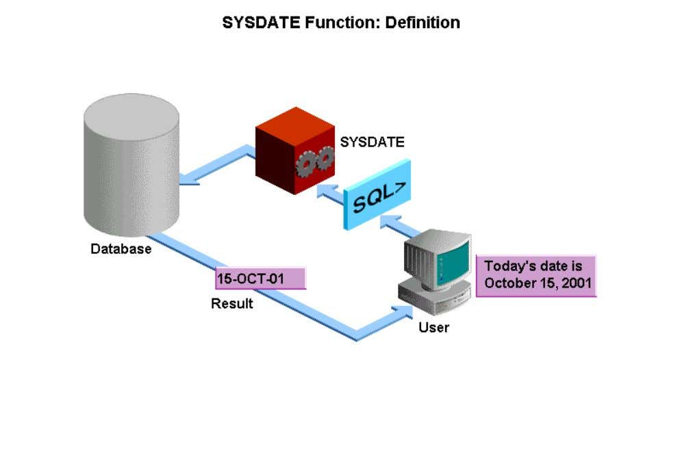 • SYSDATE is a date function that returns the current date and time. You can use
