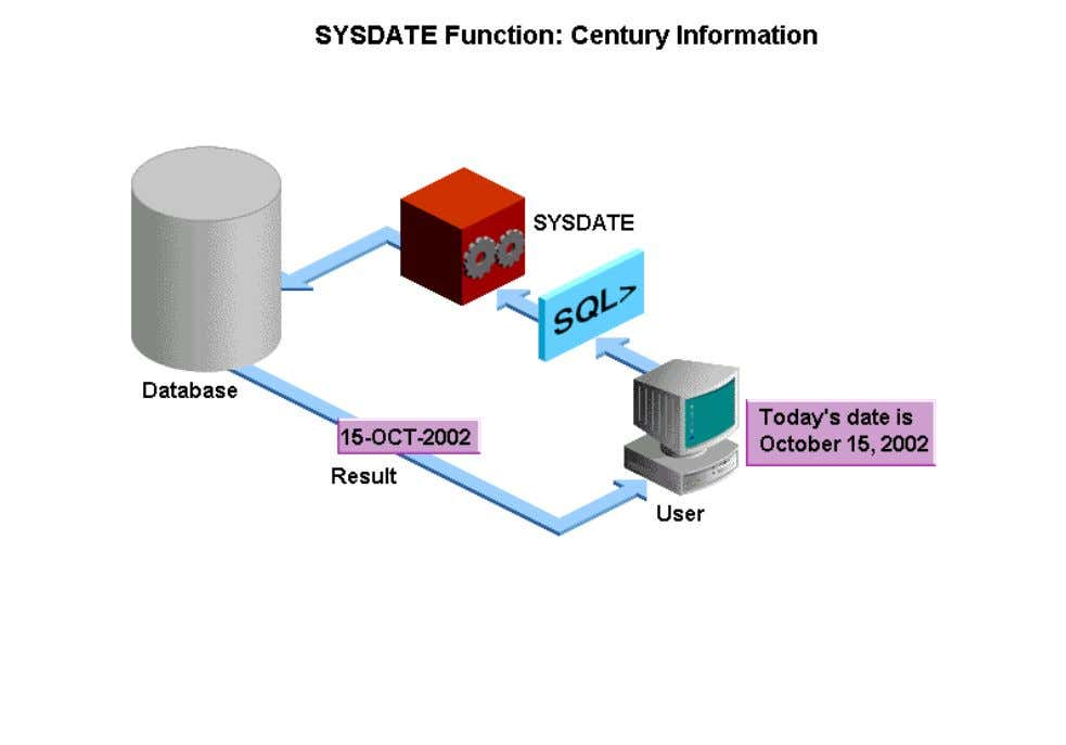 from the SYSDATE function. However, when the date column is displayed, the century component is not
