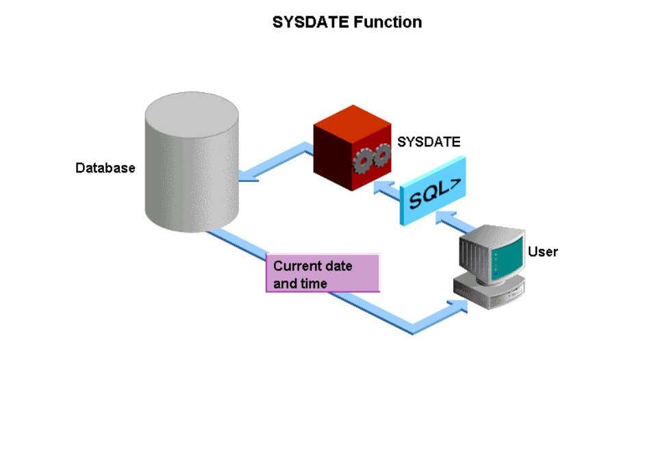 • This topic described the SYSDATE function. The SYSDATE function displays the current date and time.