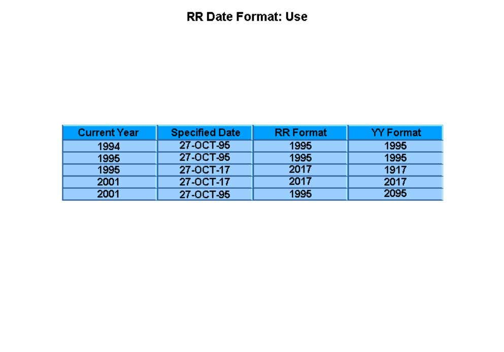 century. The behavior of the RR format varies depending on the year specified, the current year,