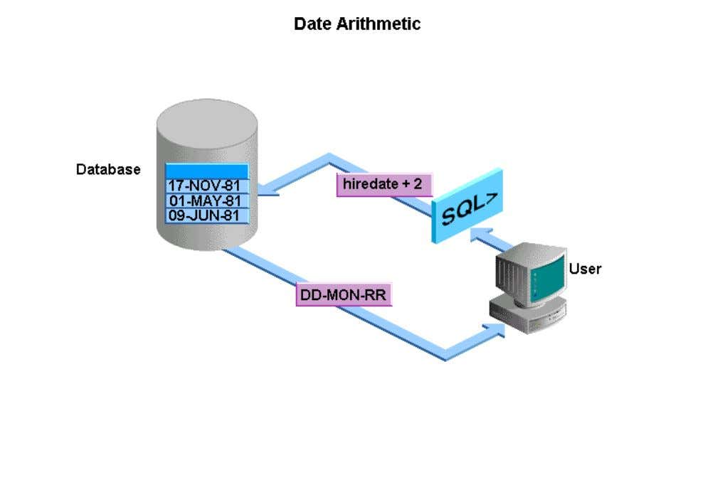 The Oracle server stores dates in an internal format. You can perform calculations on dates by