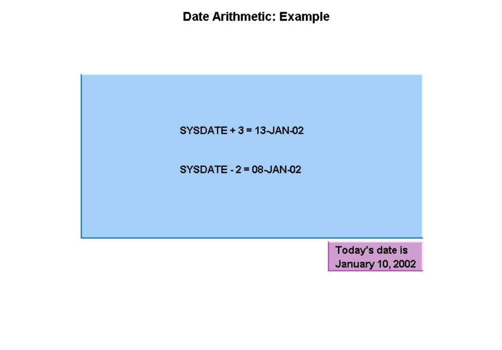 Similarly, the expression SYSDATE - 2 subtracts two days from the current date and results in