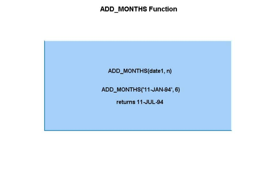 of calendar months to a specified date. The number specified in the function must be an