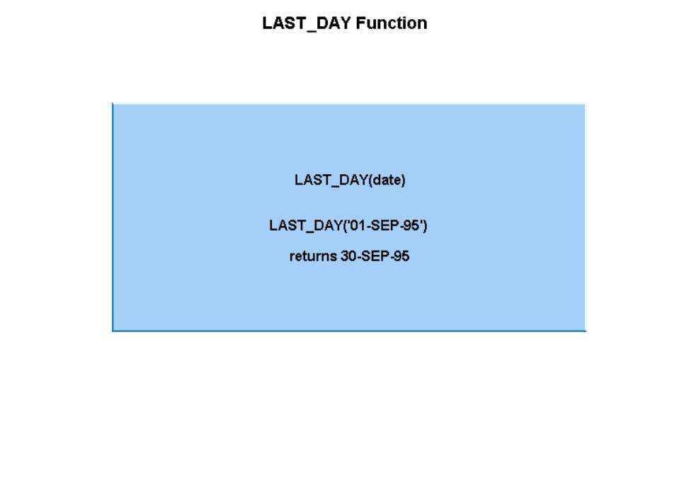 • The LAST_DAY function finds the date of the last day of the month, for a