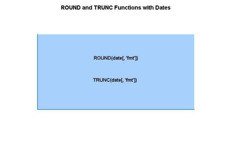 When used with dates, these functions round or truncate a date value to a specified unit,