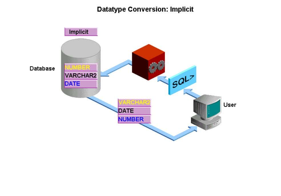 a character value and a numeric value, the Oracle database implicitly converts the character value to
