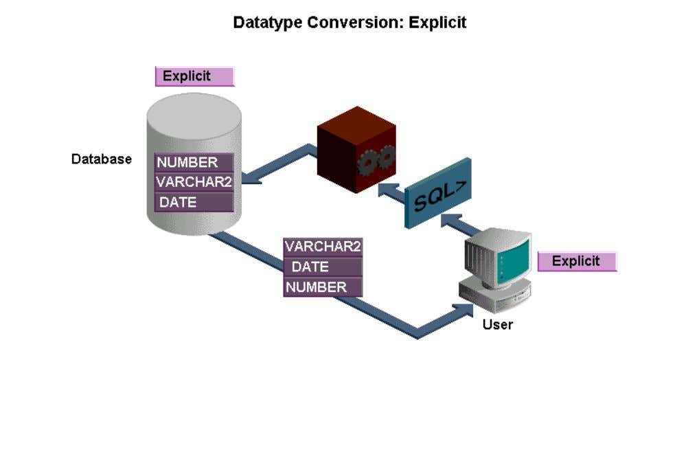 convert one datatype to another. Conversion functions are used to explicitly convert the data to the