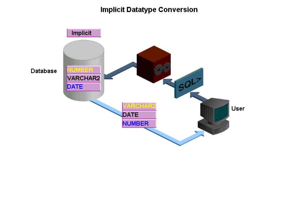 datatype to another. However, explicit datatype conversion is recommended to ensure reliability of your SQL statements.