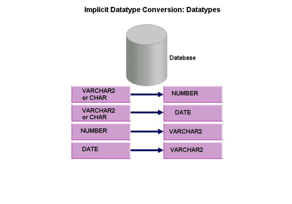 NUMBER or DATE datatype. Alternatively, the server can also convert the NUMBER or DATE datatype to