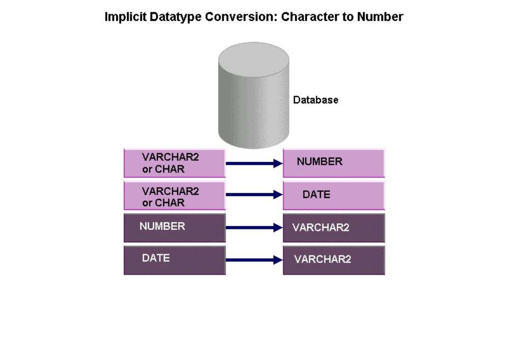 character to date conversions succeed only if the character string has a specified default format, such