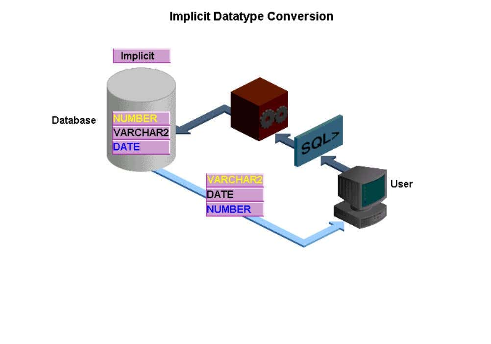 can be implicitly converted by the Oracle server. By knowing about these datatypes you need not