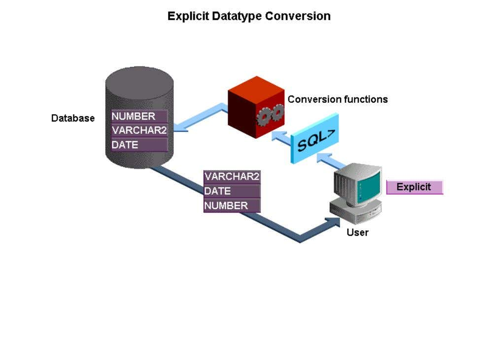 follow the convention DATATYPE TO DATATYPE. The first datatype is the input datatype and the last