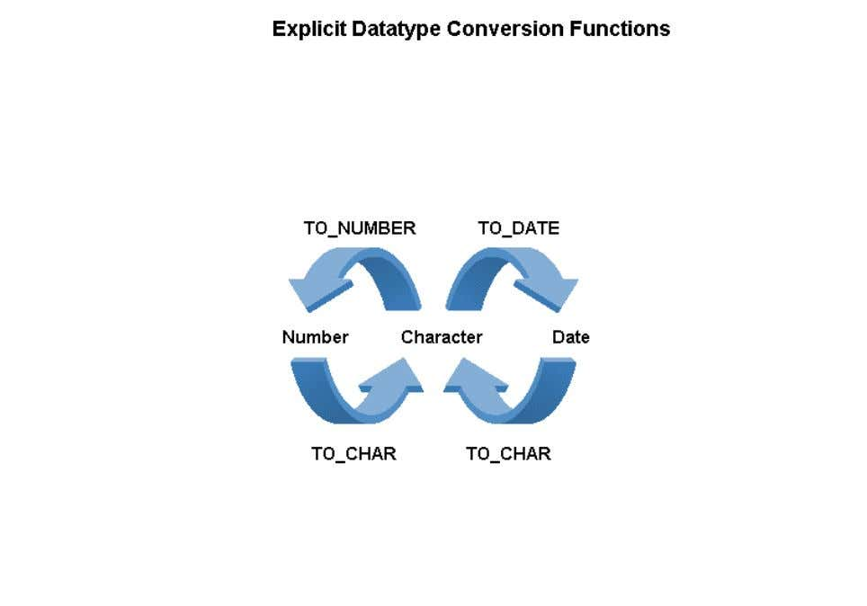 functions convert a value from one datatype to another. The conversion functions are TO_NUMBER, TO_DATE, and