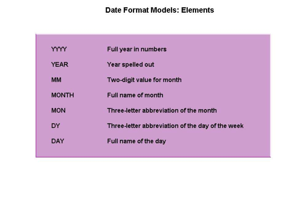 They are YYYY, YEAR, MM, MONTH, MON, DY, and DAY. You can combine these elements into