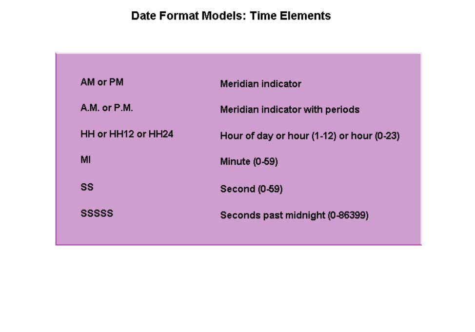 information. Common time elements are displayed. They are AM or PM, A.M. or P.M., HH or