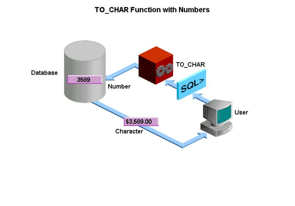 The TO_CHAR function translates a number value to a character string and displays the result in
