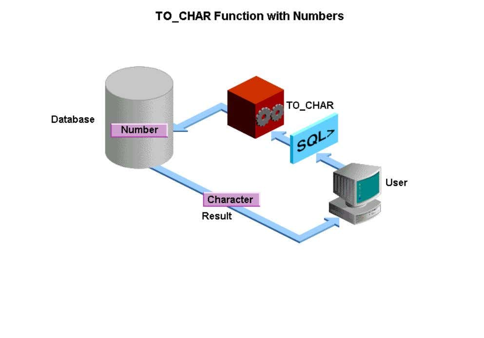 TO_CHAR function. You can use the TO_CHAR datatype conversion function to display numbers in whatever format
