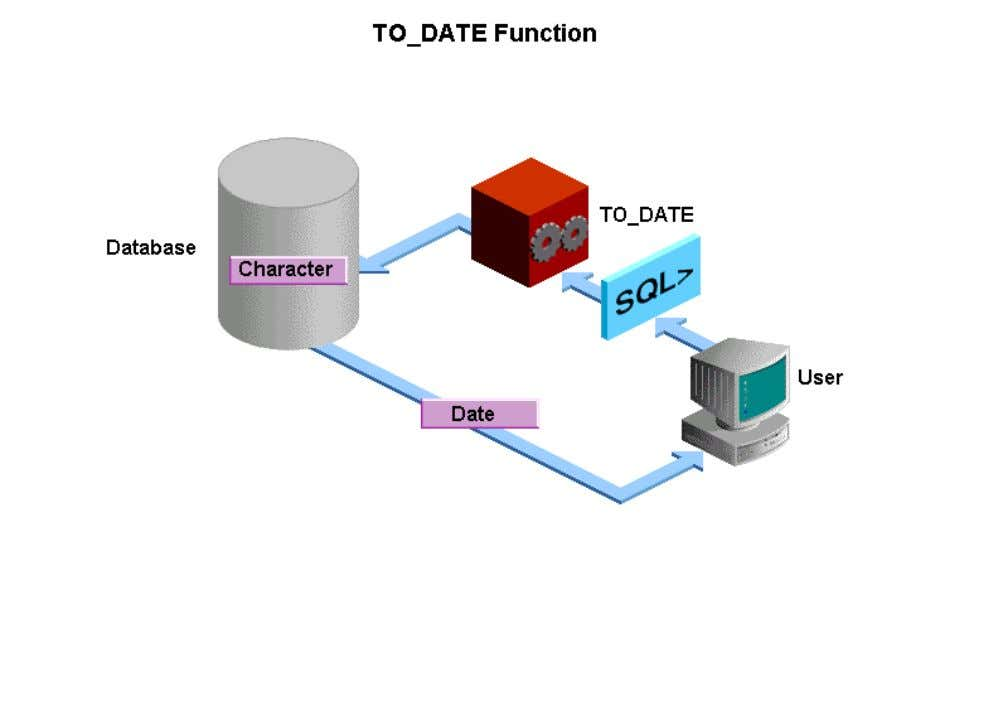 • You use the TO_DATE function to convert a character string to a date format. This