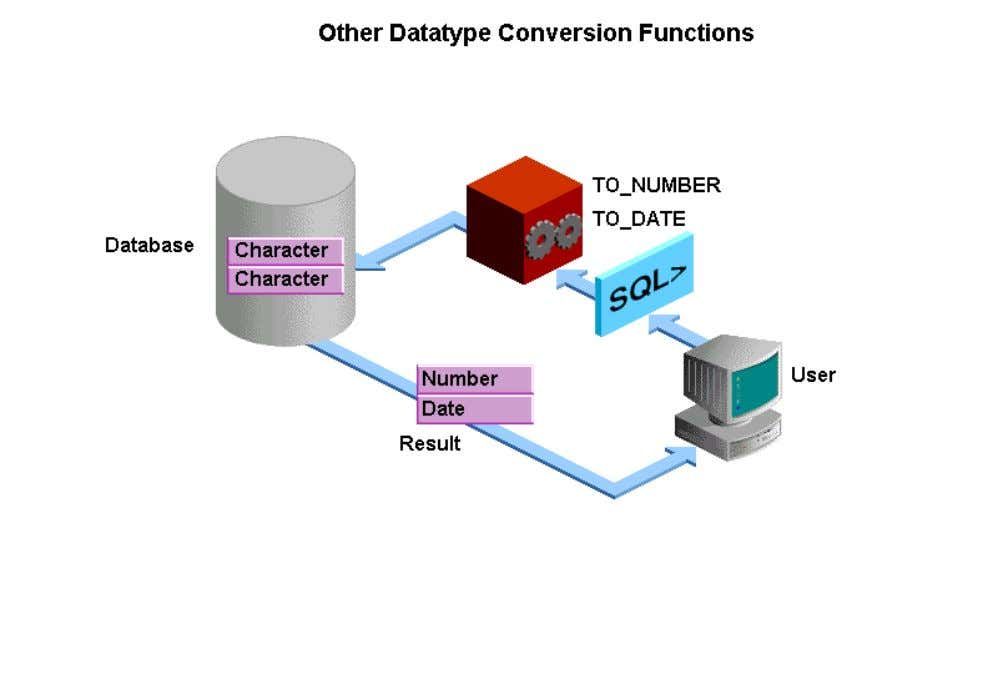 using datatype conversion functions. You can use these conversion functions to convert a value of one