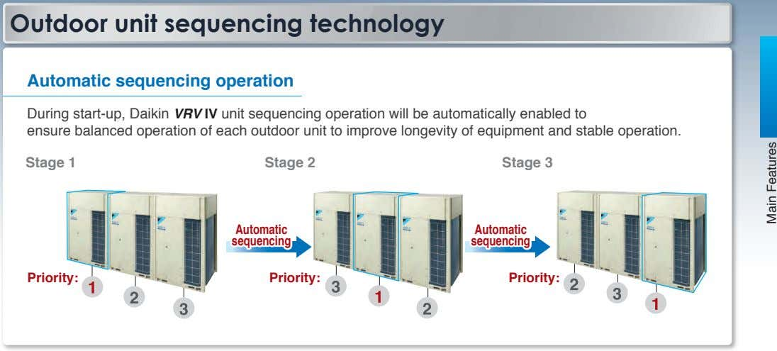 Outdoor unit sequencing technology Automatic sequencing operation During start-up, Daikin VRV IV unit sequencing
