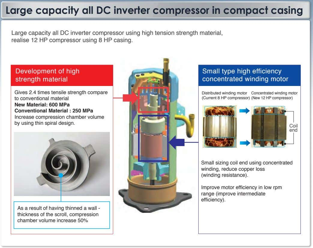 Large capacity all DC inverter compressor in compact casing Large capacity all DC inverter compressor