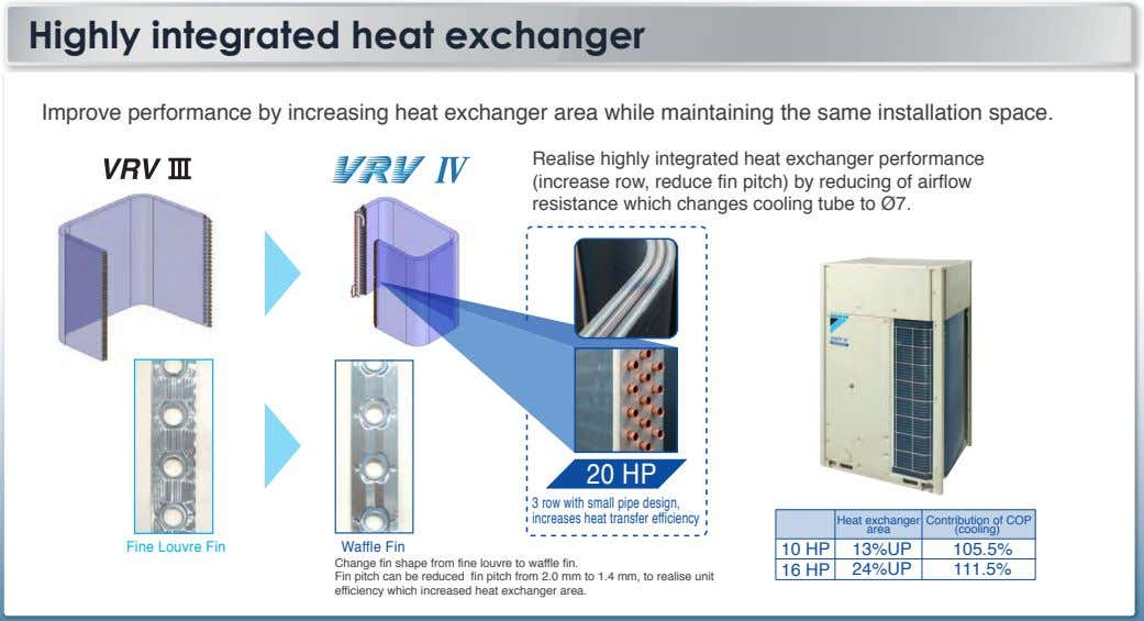 Highly integrated heat exchanger Improve performance by increasing heat exchanger area while maintaining the same
