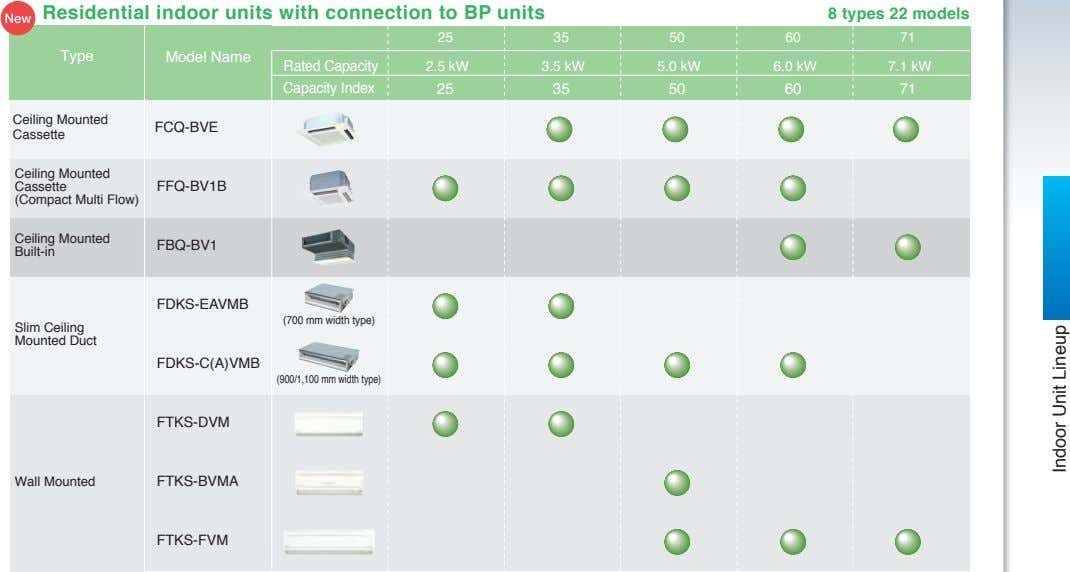 Residential indoor units with connection to BP units 8 types 22 models 25 35 50