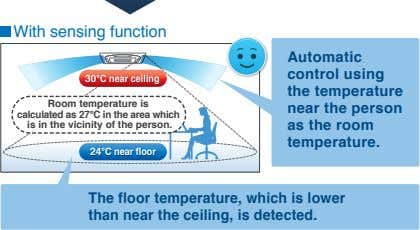With sensing function 3030°C°C nearnear ceilingceiling Room temperature is calculated as 27°C in the area
