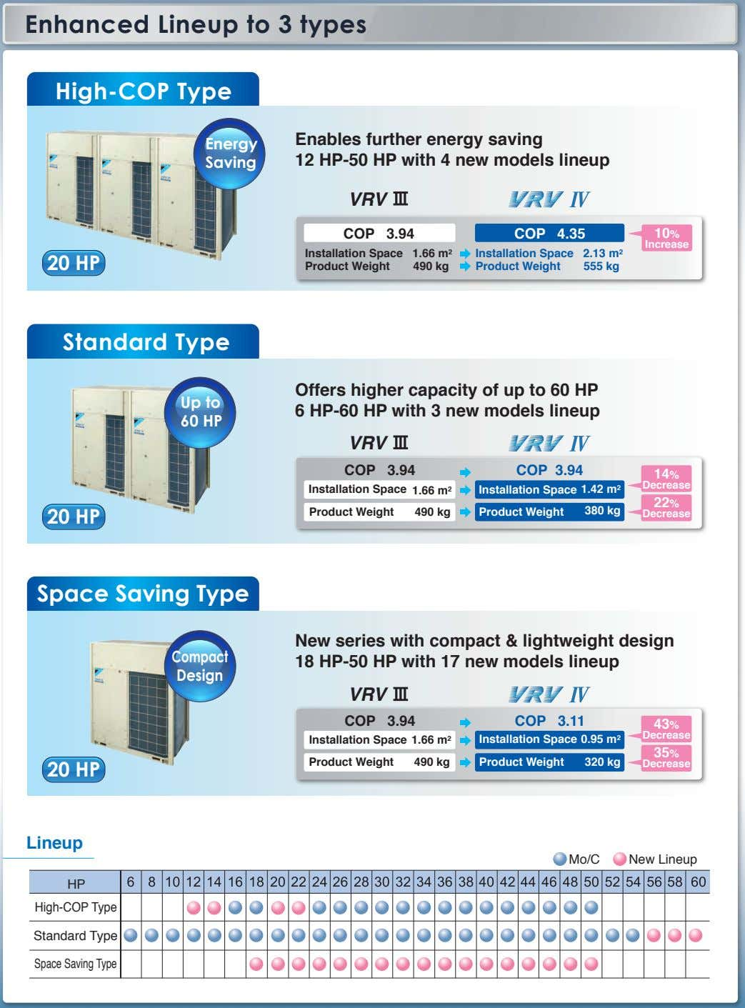 Enhanced Lineup to 3 types High-COP Type Enables further energy saving Energy Saving 12 HP-50