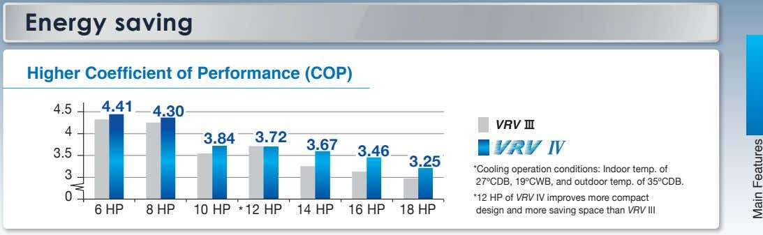 Energy saving Higher Coefficient of Performance (COP) 4.41 4.5 4.30 4 3.84 3.72 3.67 3.5