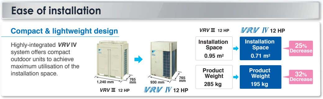 Ease of installation Compact & lightweight design VRV 12 HP 12 HP Highly-integrated VRV Ⅳ