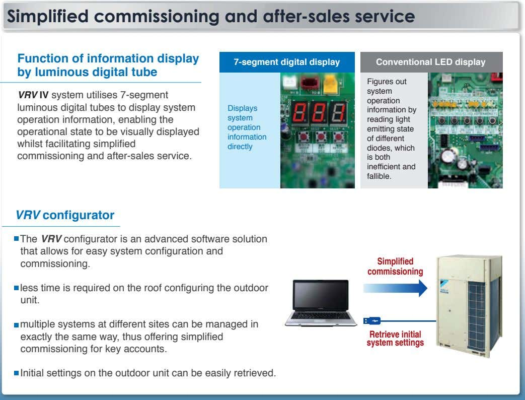 Simplified commissioning and after-sales service Function of information display by luminous digital tube 7-segment