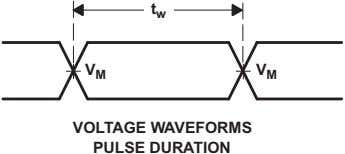 t w V M V M VOLTAGE WAVEFORMS PULSE DURATION