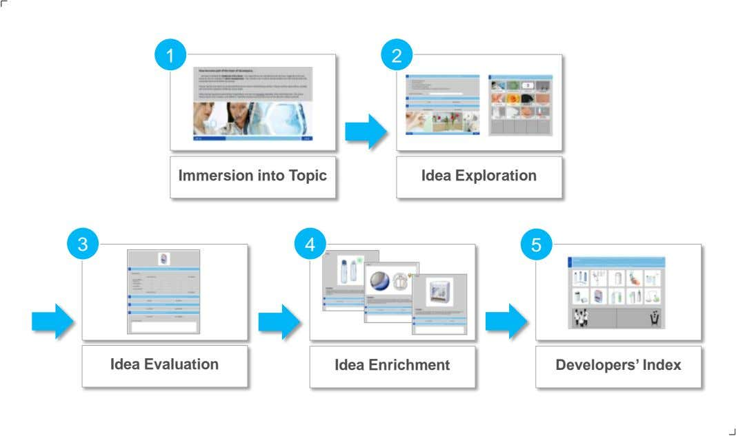 1 2 Immersion into Topic Idea Exploration 3 4 5 Idea Evaluation Idea Enrichment Developers'