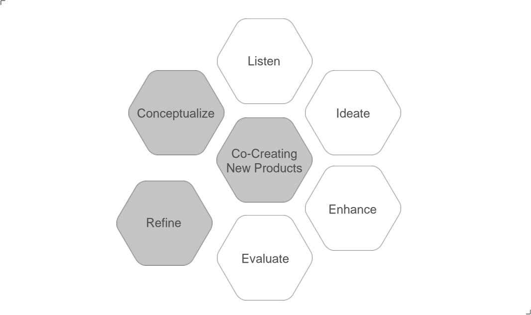 Listen Conceptualize Ideate Co-Creating New Products Enhance Refine Evaluate