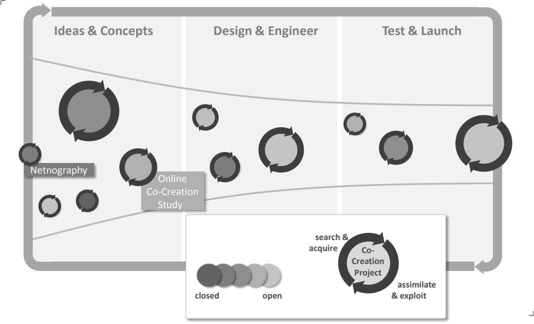 Ideas & Concepts Design & Engineer Test & Launch Netnography Online Co - Creation Study