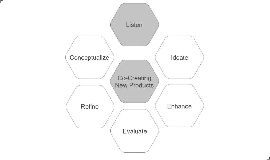 Listen Conceptualize Ideate Co-Creating New Products Refine Enhance Evaluate