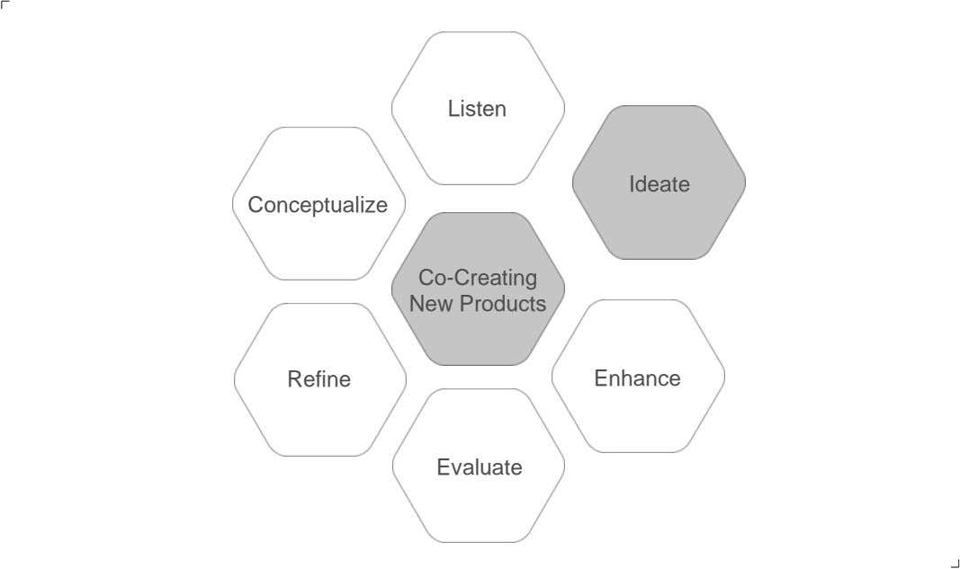Listen Ideate Conceptualize Co-Creating New Products Refine Enhance Evaluate