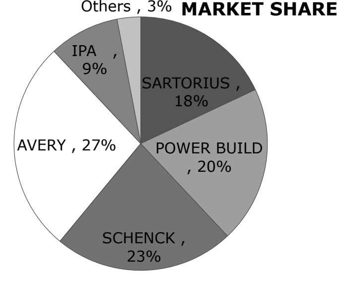Others , 3% MARKET SHARE IPA , 9% SARTORIUS , 18% AVERY , 27% POWER BUILD
